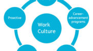 A Modern Framework for building an engaging work culture