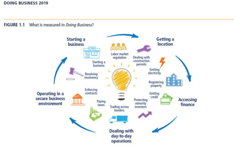 The indicators considered for the Ease of Doing Business report