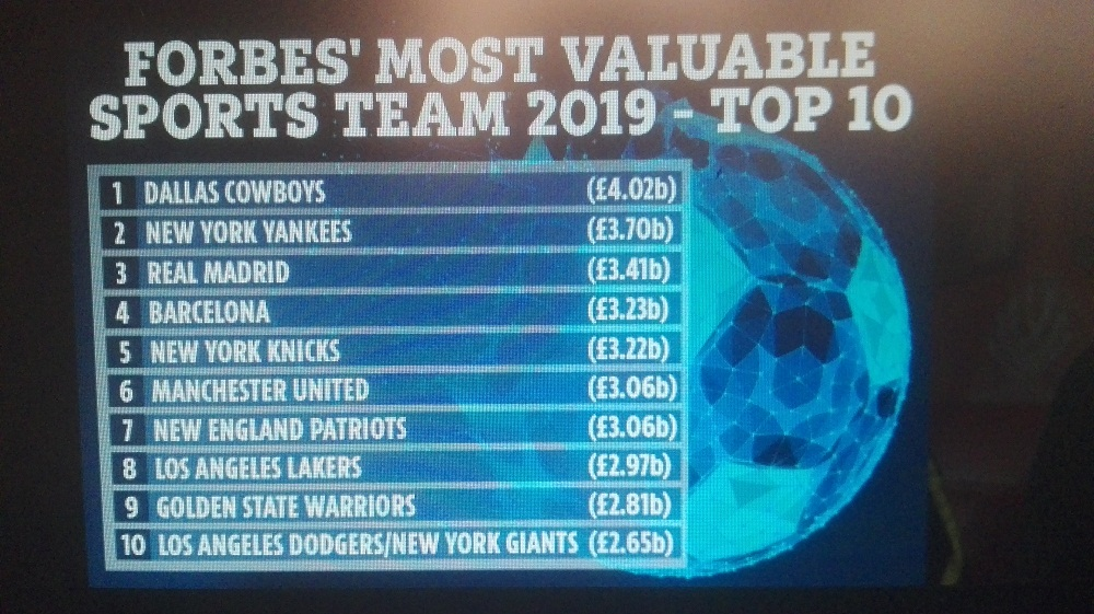 Manchester United drops to sixth among World's Richest Sports Teams